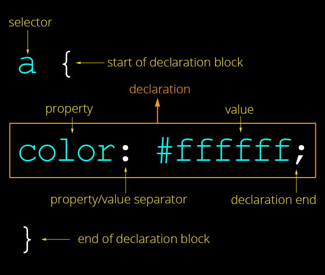 Anatomy of a CSS Declaration Block.